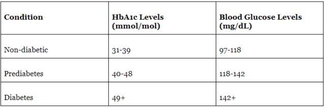 HbA1c Ranges