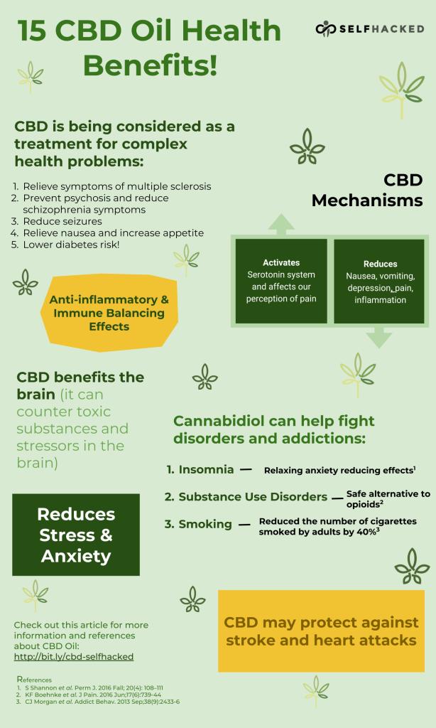 Chart Cbd Benefits