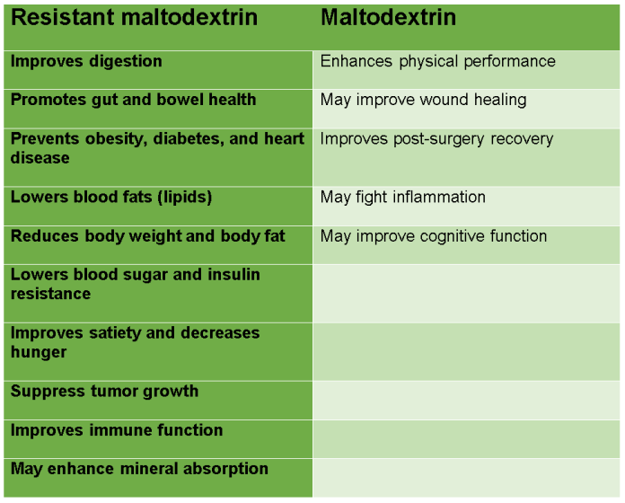 Resistant Maltodextrin vs Maltodextrin Health Benefits