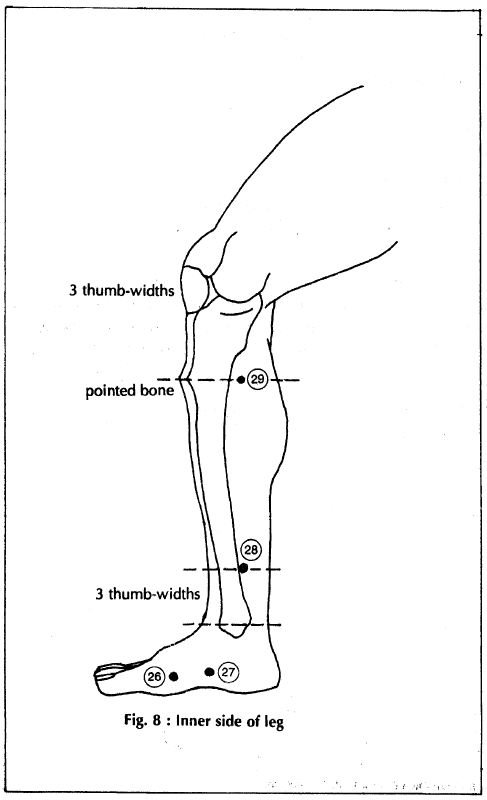 Acupressure Points for Kidney Disorders