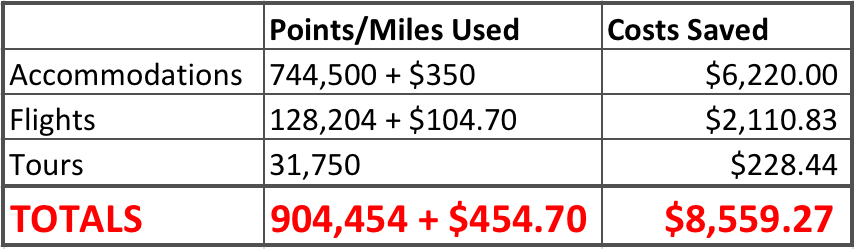 Points and Miles used from March 13 to April 18