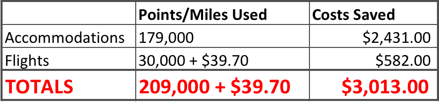 Points and Miles used from April 21 to April 29
