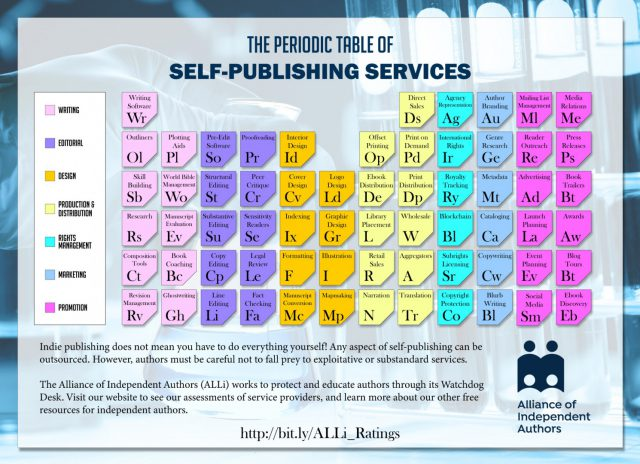Periodic Table of Self-Publishing Services