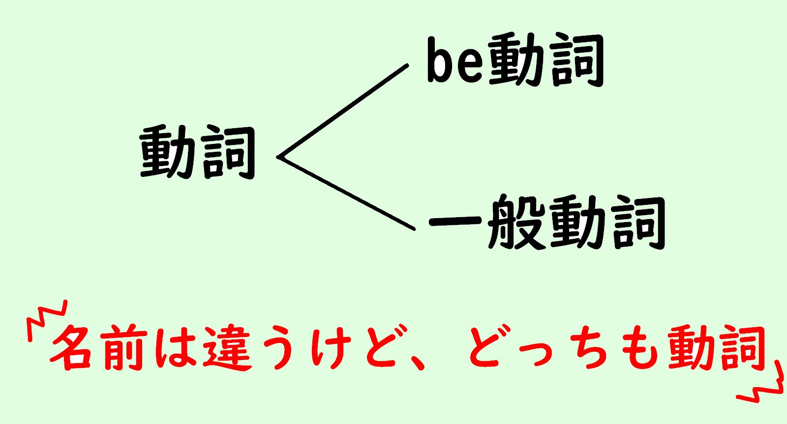動詞は2種類