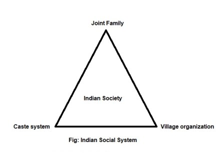 Traditional indian social system - Copy