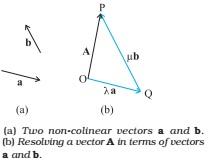 resolution of vector
