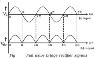 Bridge rectifier: signals