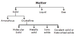 Classification of Crystalline Solid