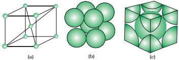 A body-centred cubic unit cell (a) open structure (b) space filling structure(c) actual portions of atoms belonging to one unit cell.