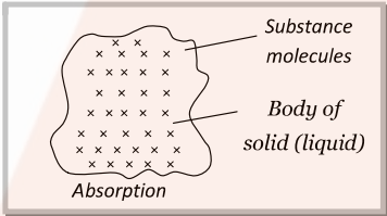 Absorption- Surface Chemistry