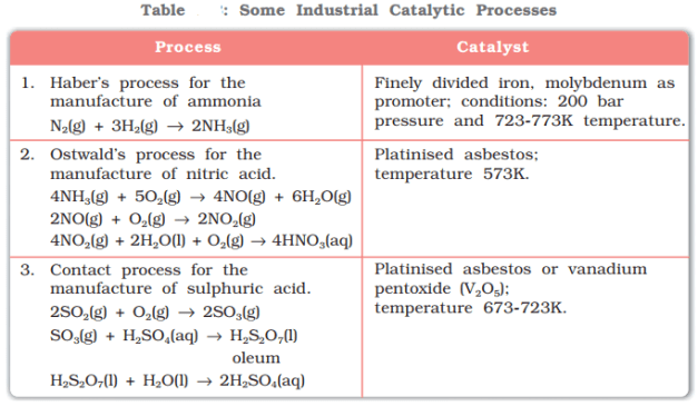 Some Industrial Catalytic processes