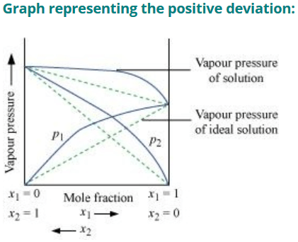 Positive Deviation from Roult's Law