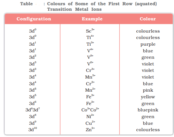 Formation of Coloured Ions