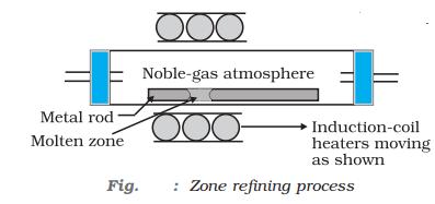 zone refining process