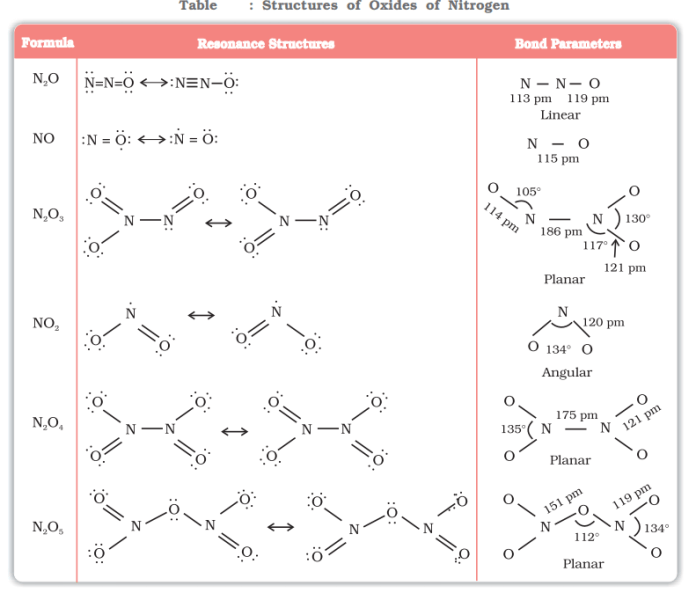 Structure of Oxides of nitrogen