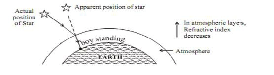 APPARENT STAR POSITION