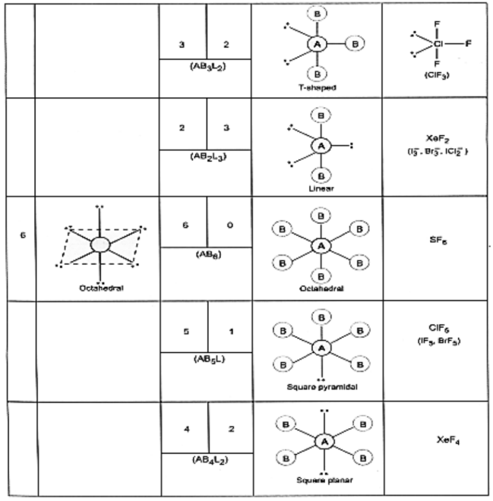 Shapes of molecules containing bond pair only