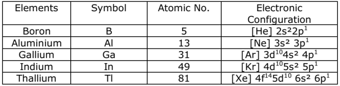 Electronic configuration of Group 13 Elements