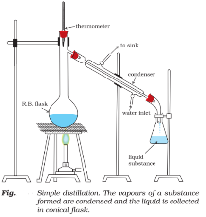 Methods of Purification of organic Compounds : Distillation