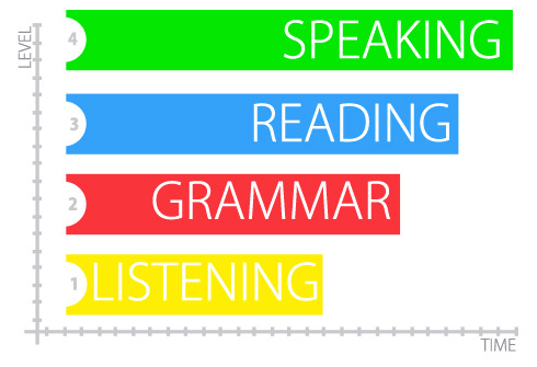 learn English courses