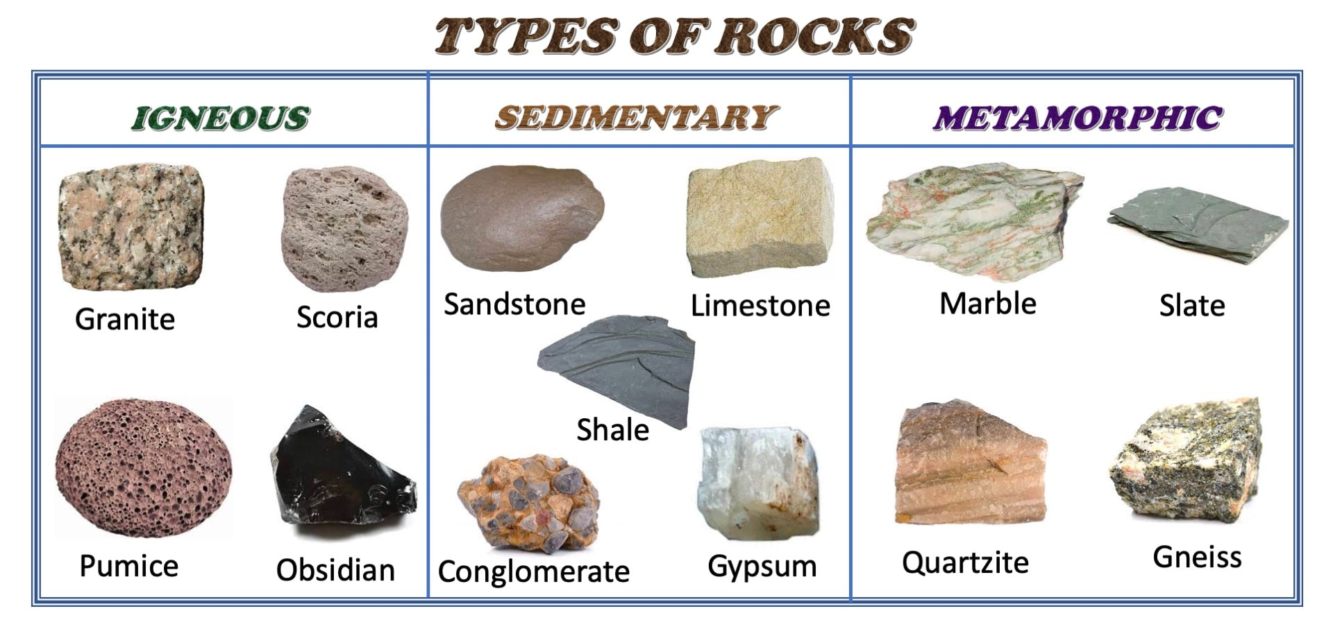 Types Of Rocks The Rock Cycle