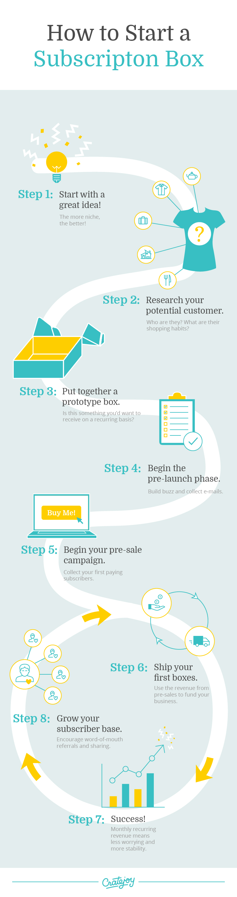 How to start a subscription box company 8 simple steps cratejoy how to start a subscription box business infographic magicingreecefo Gallery