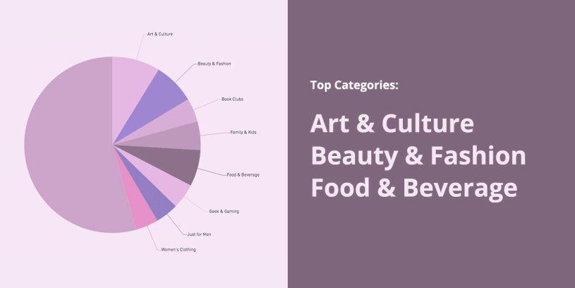 Top Cratejoy Categories