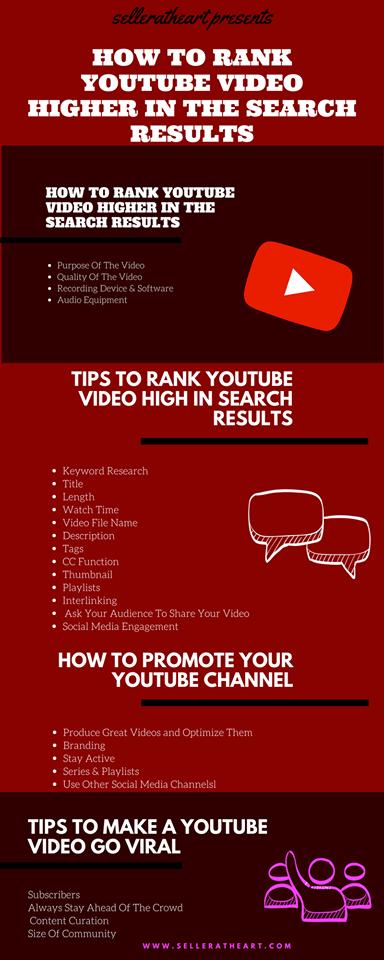 youtube rank