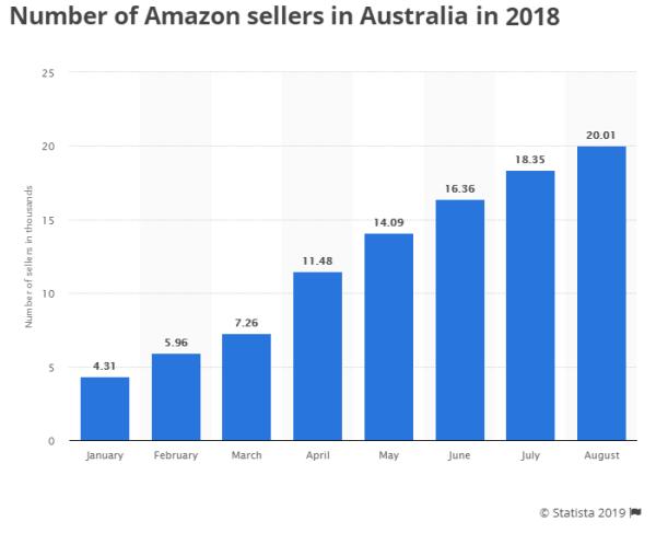 Nombre de vendeurs en 2018