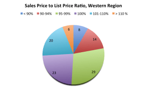 Sales to List Price Ratio 2013, Western Region