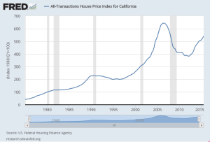 California Home Prices, 1975-2015