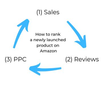 Lancement du produit Amazon Avis sur le référencement PPC