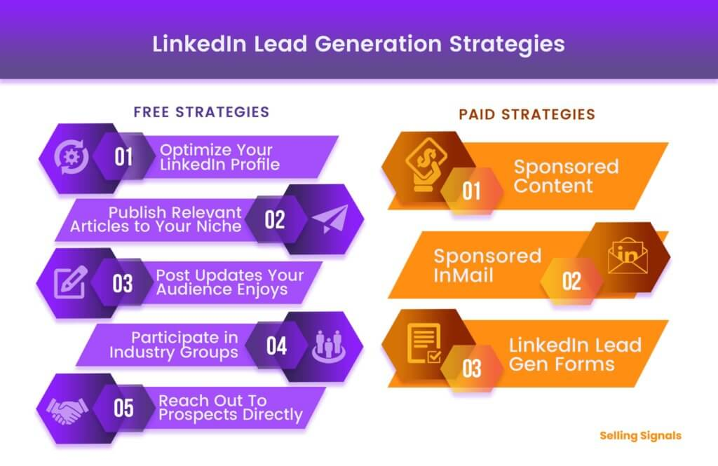 LinkedIn lead generation strategies