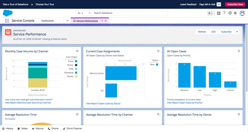 salesforce essentials dashboard example
