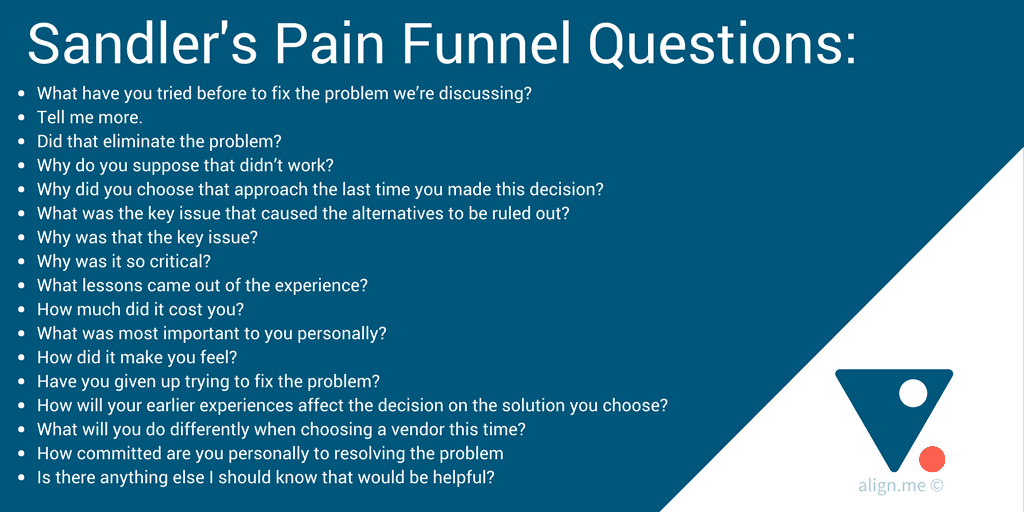 Sandler's Pain Funnel questions