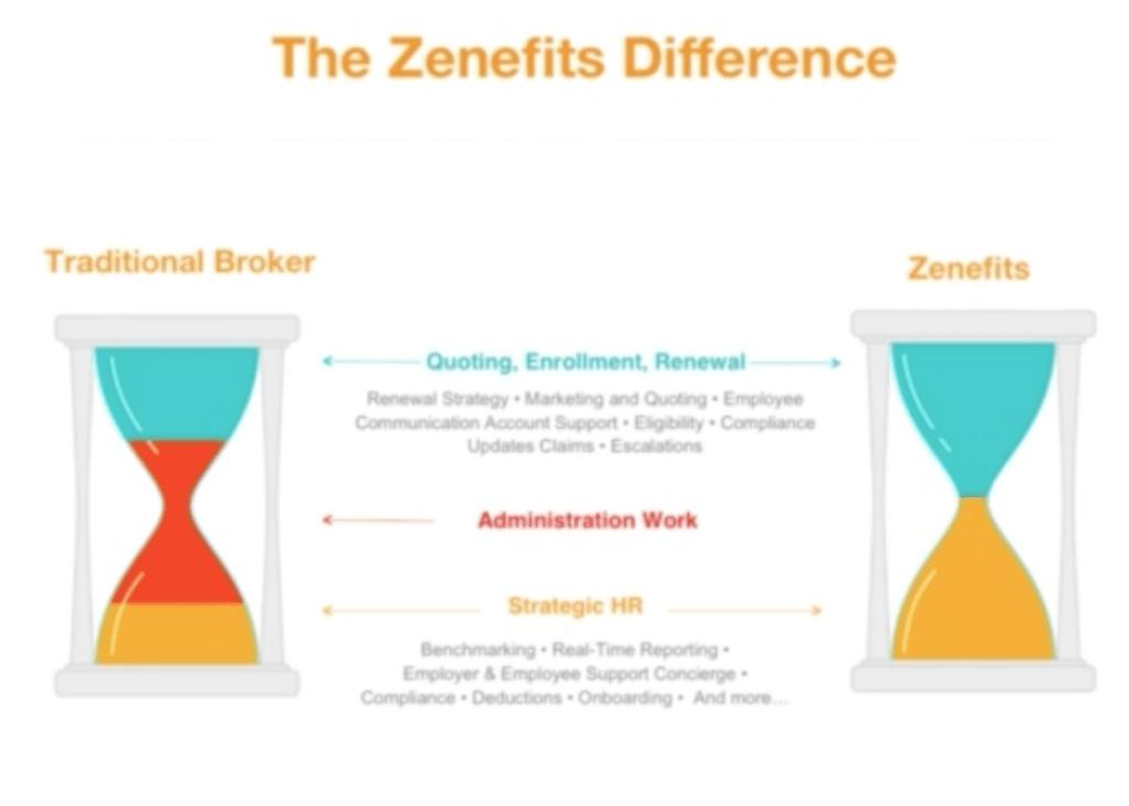 Zenefits sales deck example