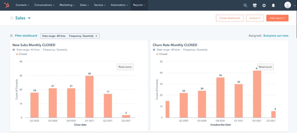 Example HubSpot CRM custom dashboard
