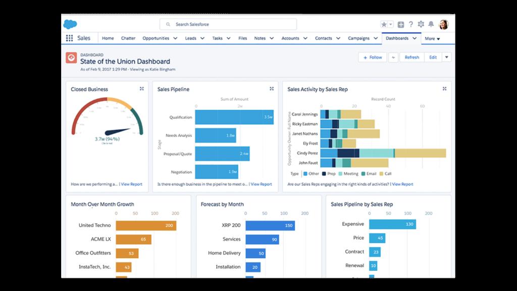 Example collaborative dashboard (Salesforce)