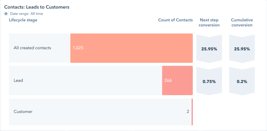 Example conversion rate in HubSpot CRM