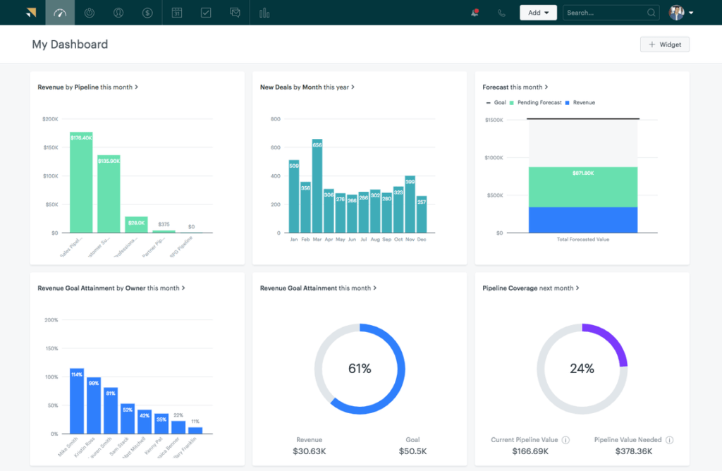 Example financial forecasting dashboard (from Zendesk CRM)
