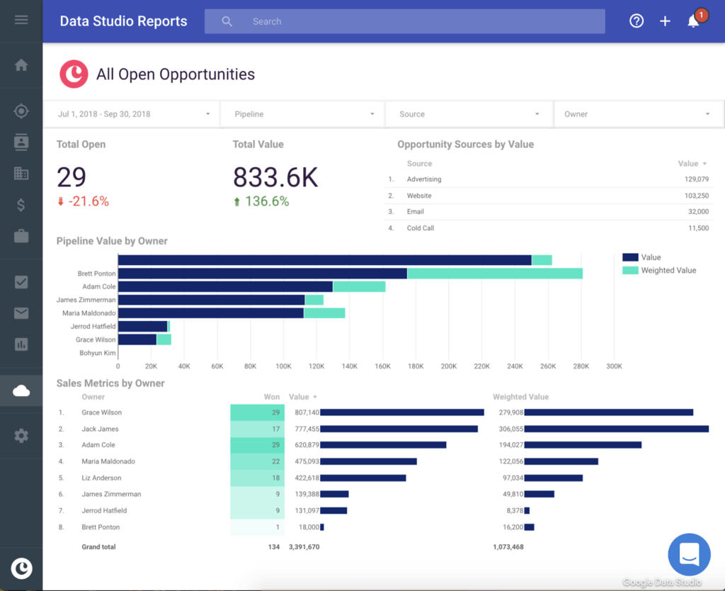 Example opportunities dashboard (from Copper CRM)
