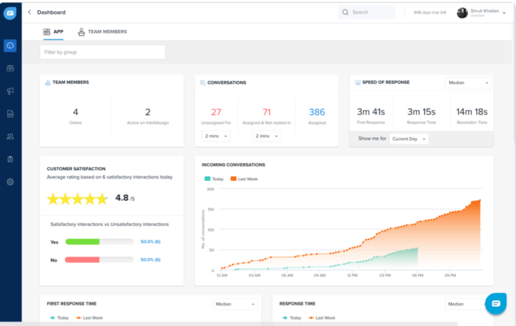 Example real-time customer satisfaction dashboard (from Freshworks CRM)