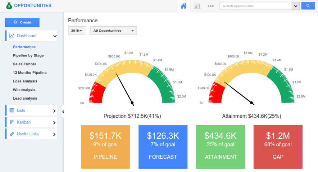 Example sales performance dashboard (from Apptivo)