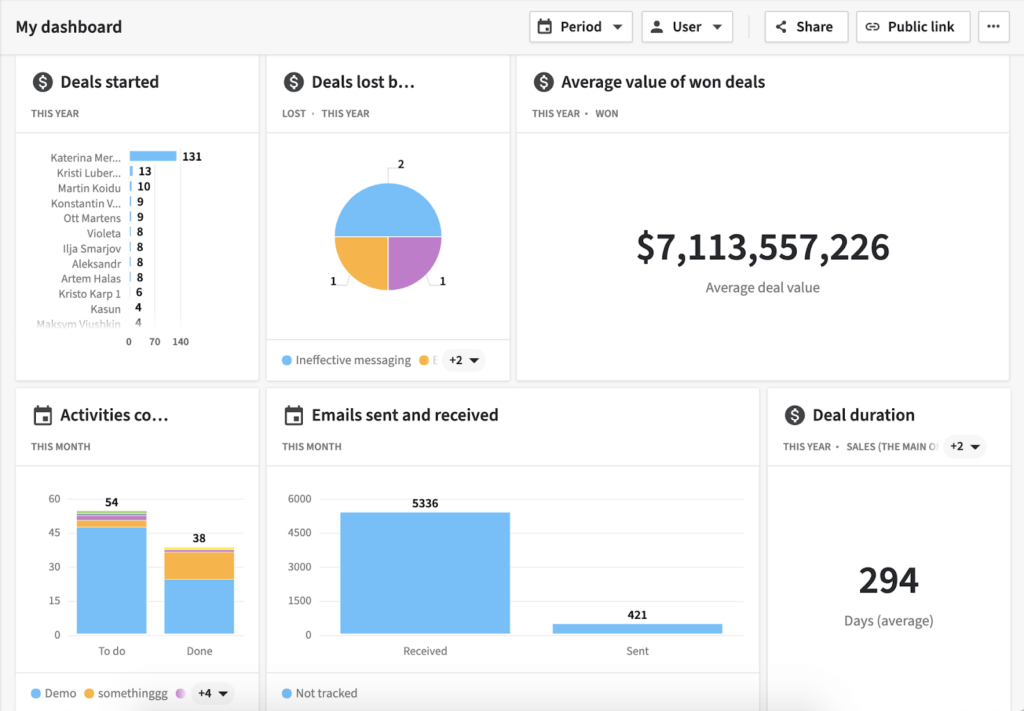 CRM Dashboard example