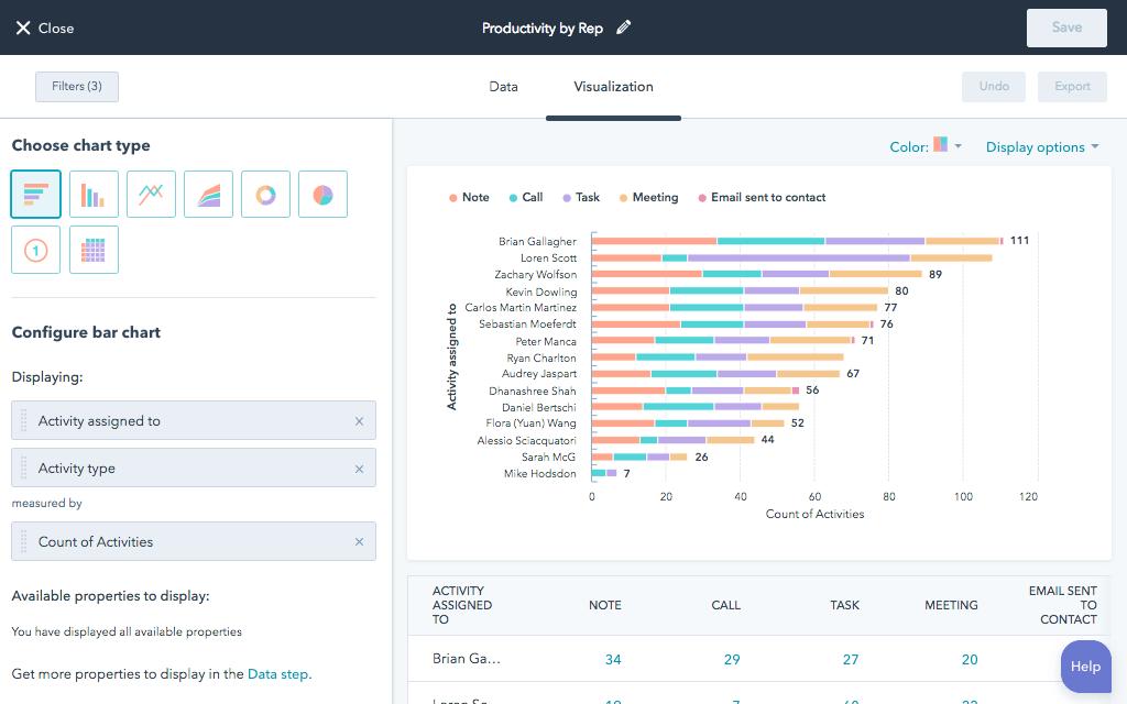 HubSpot CRM sales activity report