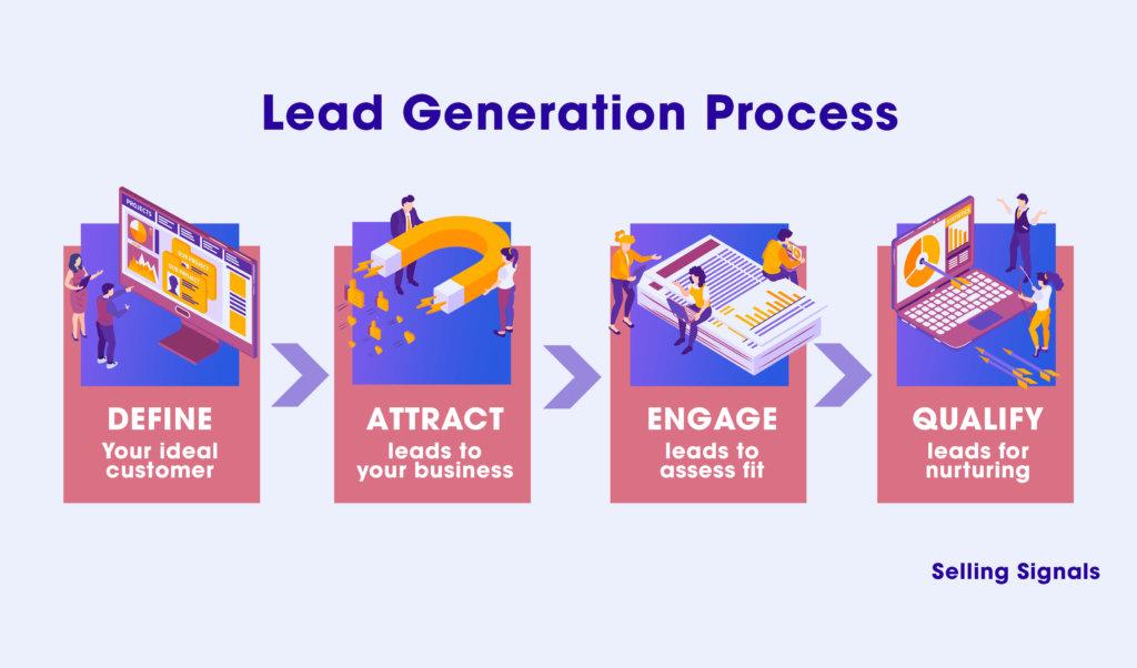 standard lead generation process