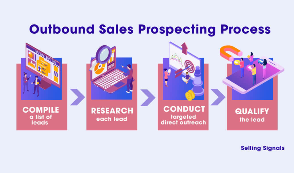 Outbound Sales Prospecting Process