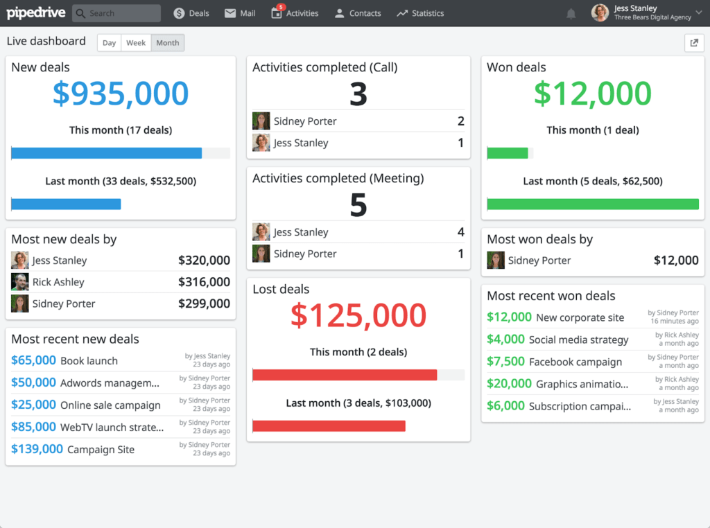 Pipedrive CRM Software for Freelancers