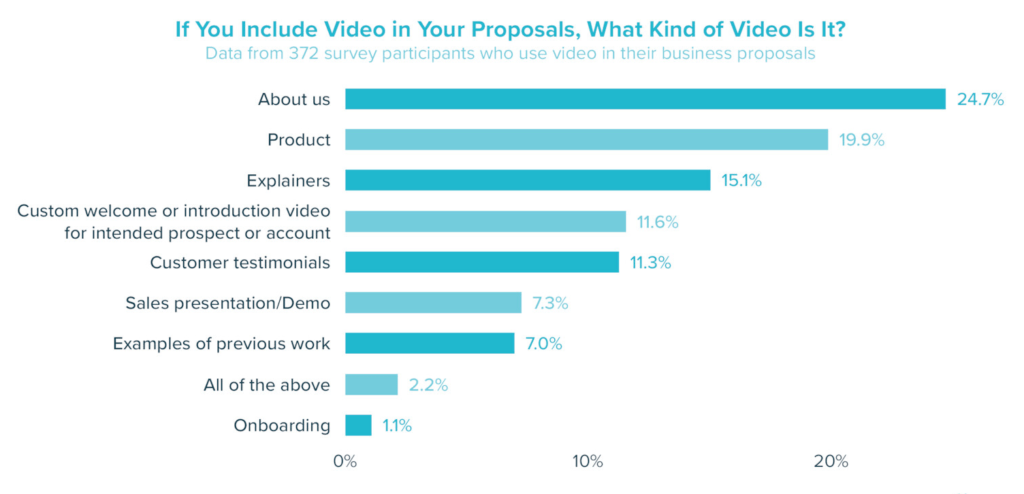 Video in proposals