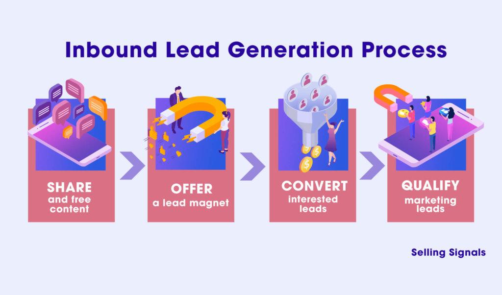 inbound Lead Generation Process